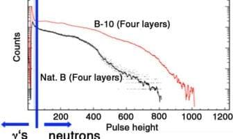 LANL Neutron Detection Technology for Transfer