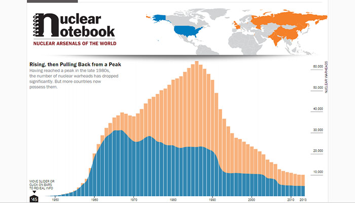 Nuclear Notebook - Arsenals of the World