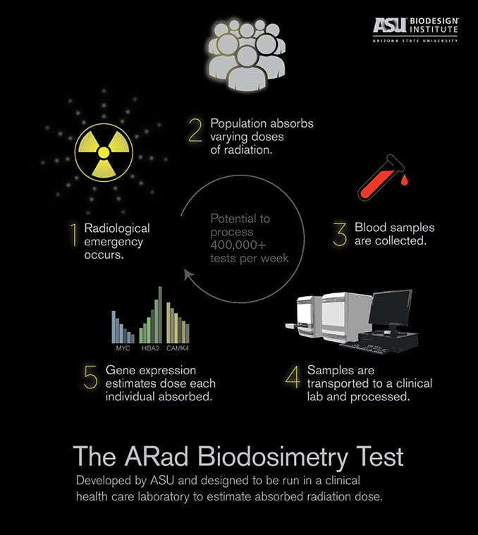 ASU Biodesign Institute ARad Biodosimetry Test