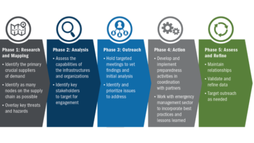 FEMA Supply Chain Resilience
